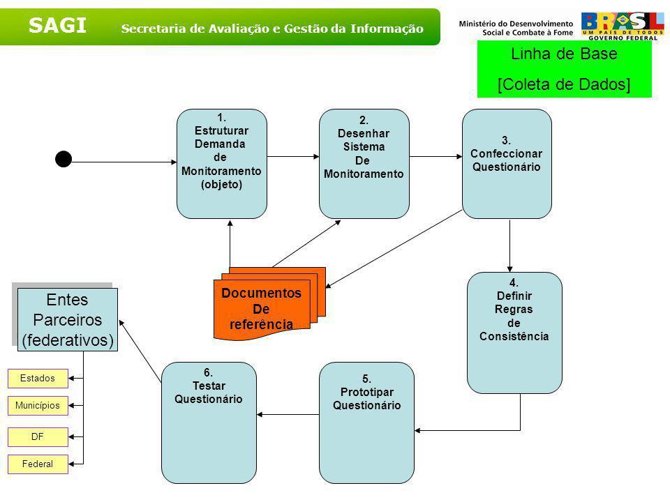 Linha de Base [Coleta de Dados] Entes Parceiros (federativos)